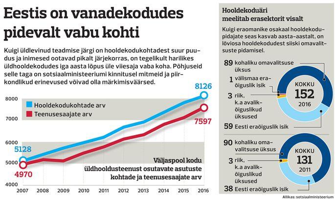 11150bb863c Kohta hooldekodus otsitakse tikutulega - Eesti - Postimees: Värsked ...
