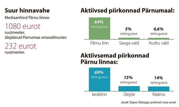 9c373f9547b Kinnisvara liikus Pärnumaal aktiivselt - Paberleht - Tasuline ...