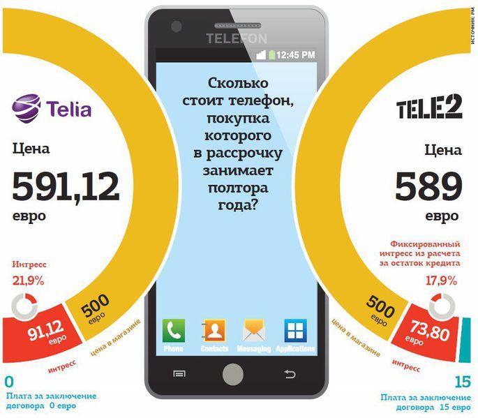 купить мобильный телефон в кредит