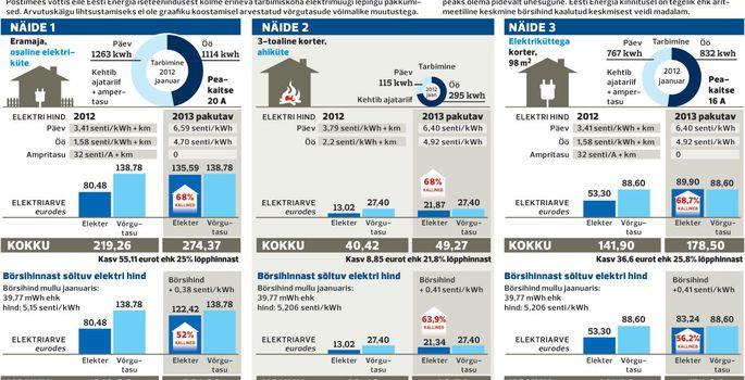 6fa318848f8 Elektri hind tõuseb jaanuarist suurel osal tarbijatest vähemalt poole võrra